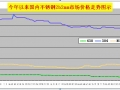 [权威]1-5月不锈钢利润水平详尽分析(图)